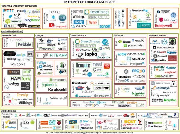"""Making Sense of the Internet of Things"" - TechCrunch"