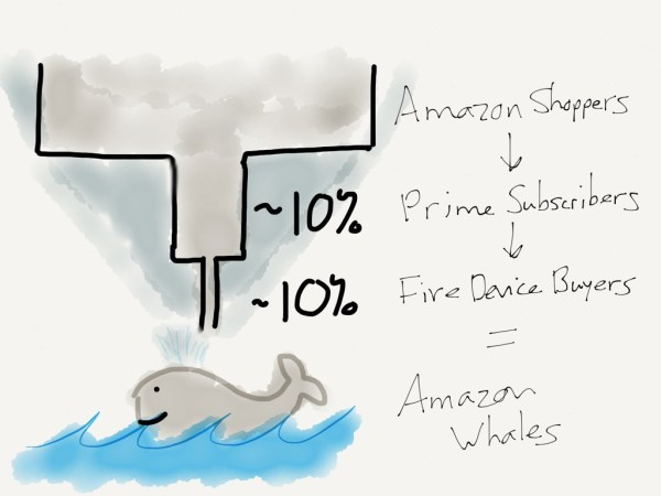 Amazon Whales are the top one percent: Prime subscribers who buy the Fire Phone