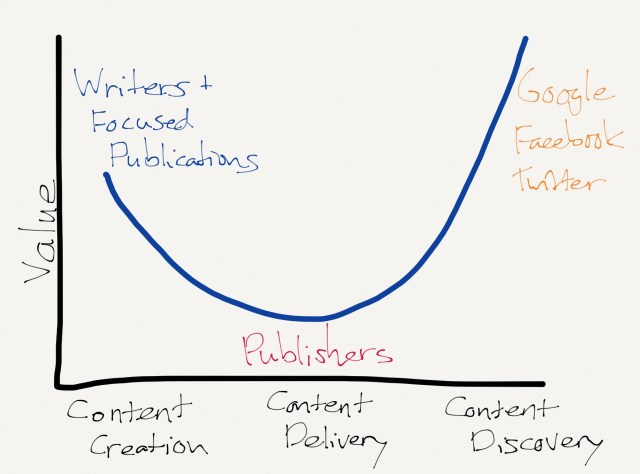 Publishers and the Smiling Curve