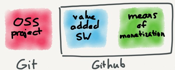 While GitHub does not control Git, their value-added software and means of monetization are unified, making the latter much easier and more sustainable