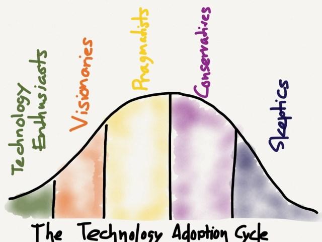 The Technology Adoption Curve
