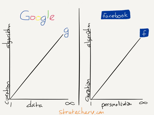 Google searches an (effectively) infinite amount of data, while Facebook needs an (effectively) infinite amount of personalization, which is why both are algorithmically driven