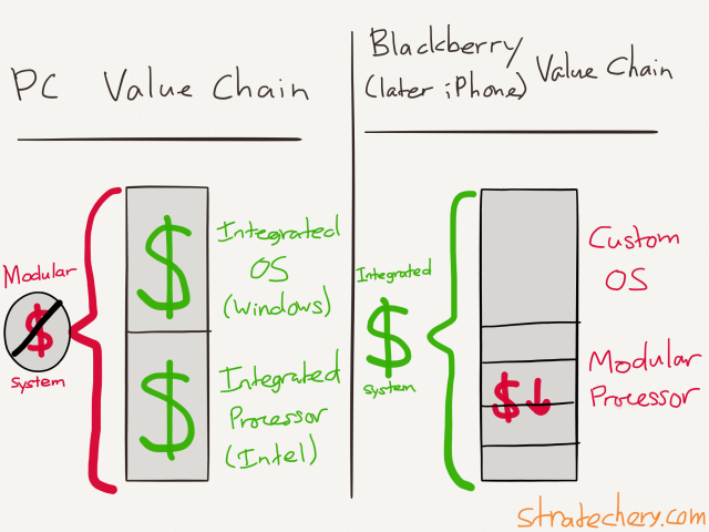 The PC is a modular system whose integrated parts earn all the profit. Blackberry (and later iPhones) on the other hand was an integrated system that used modular pieces.