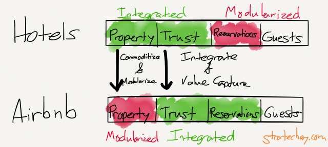 Airbnb modularizes property allowing it to integrate trust and reservations.