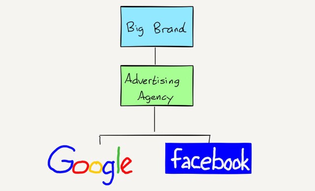 A drawing of The Post-Internet Ad Agency Structure
