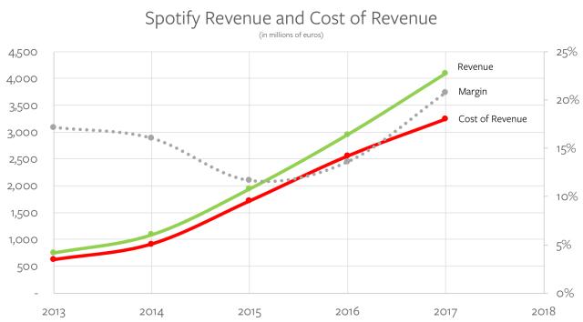 Spotify Revenue and Cost of Revenue