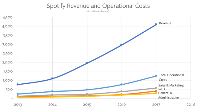 Spotify Revenue and Operational Costs