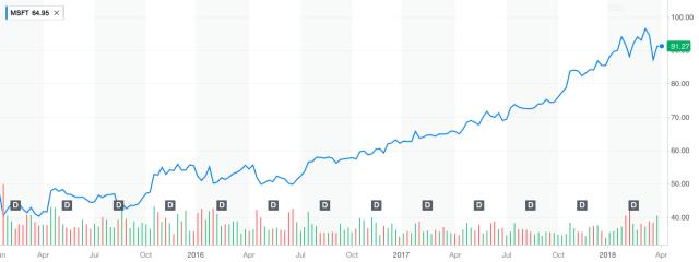 Microsoft's stock price since Nadella became CEO.