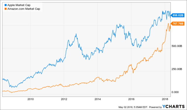 The market cap of Apple and Amazon over time