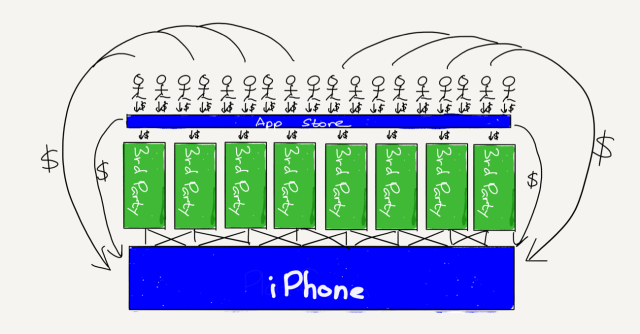The iPhone platform with an intermediation layer
