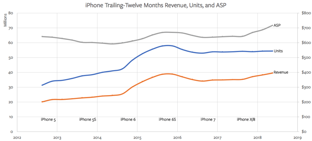 iPhone Revenue, Units, and ASP on a TTM basis