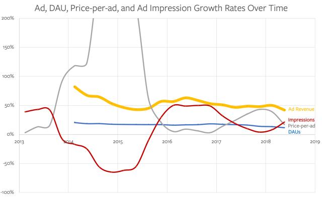 Facebook Advertising Growth Metrics
