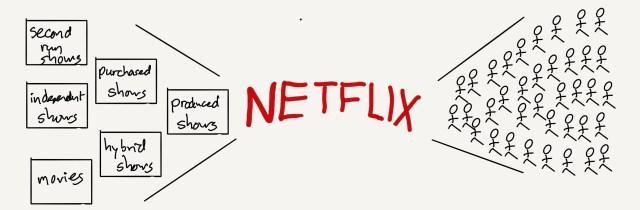Netflix's value chain