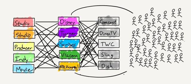 The MVPD value chain