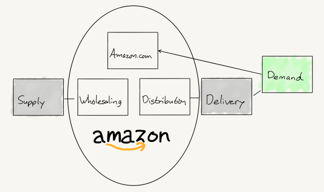 A drawing of Amazon's Value Chain