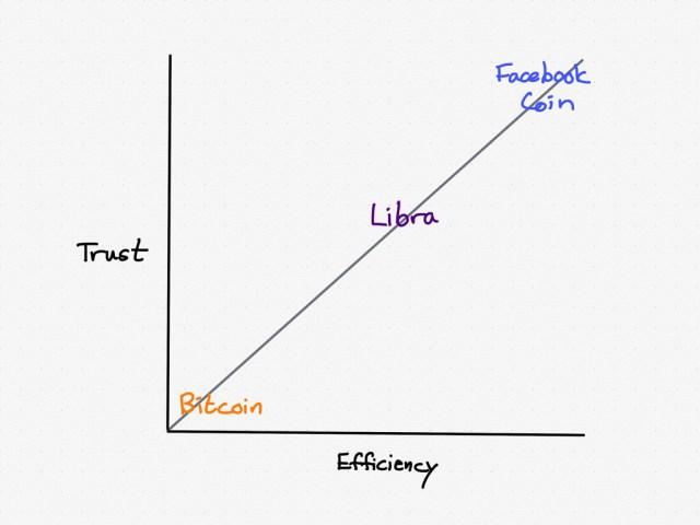 Bitcoin versus Libra versus a theoretical Facebook coin