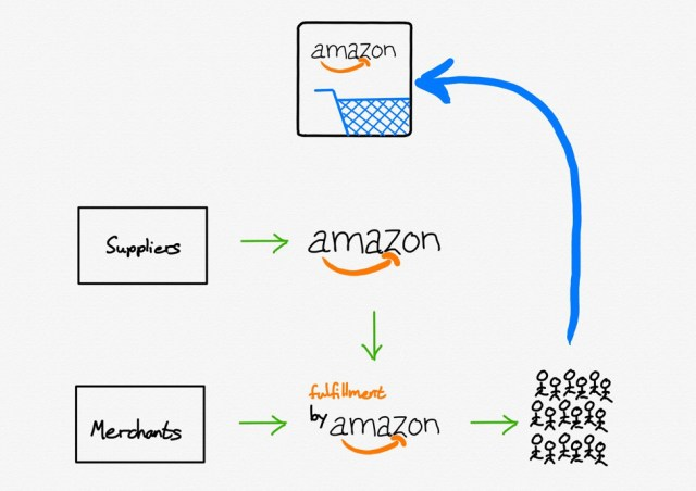 Amazon owns all customer interactions