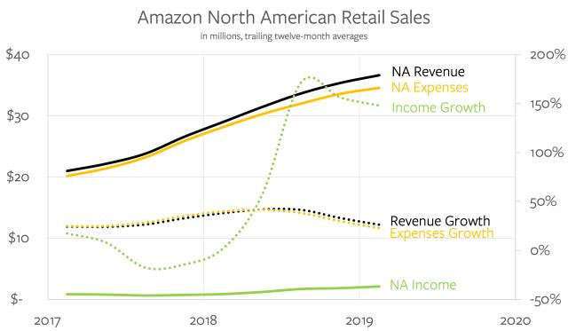 Amazon.com's North American Results