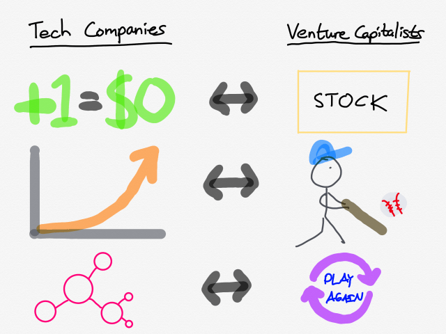 The synergy between tech companies and venture capitalists