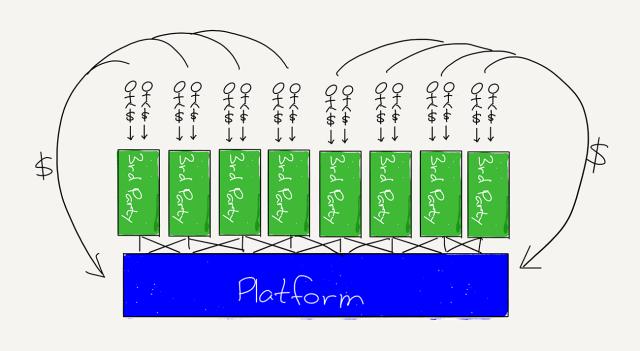 A diagram of a platform