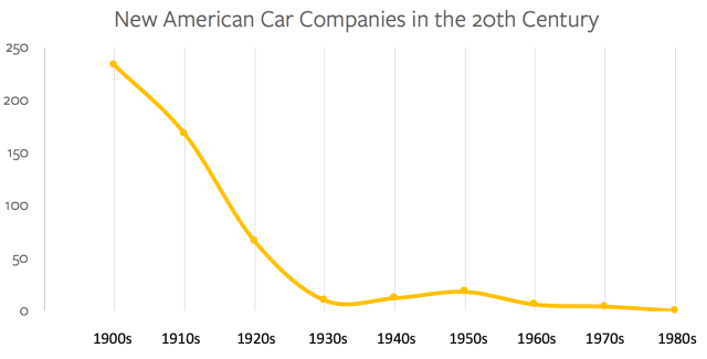New American Car Companies in the 20th Century