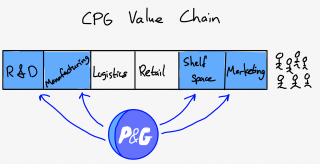 CPG Value Chain