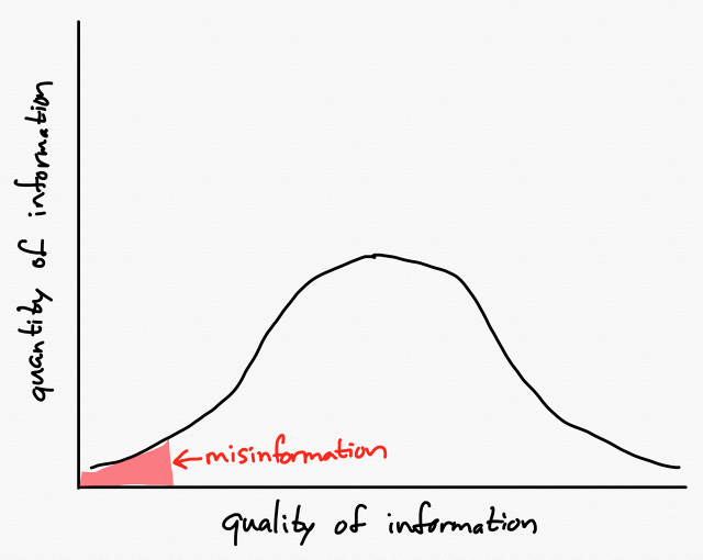 Less information means less misinformation