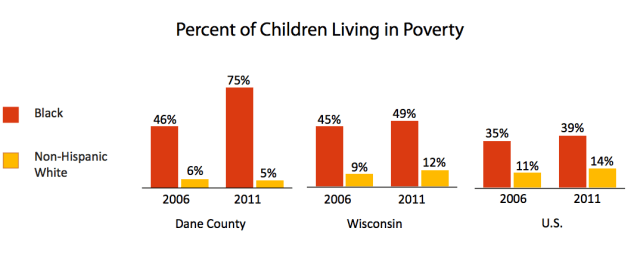 Black children in Madison are much more likely to be born into poverty