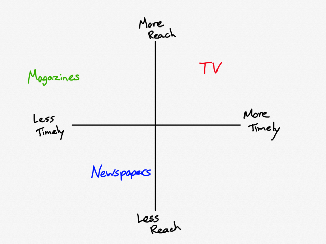 TV versus newspapers and magazines in terms of reach and timeliness