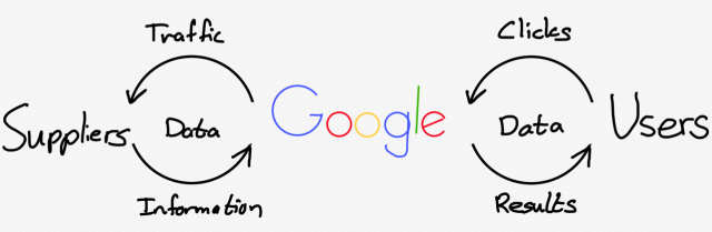 Google benefits from two virtuous cycles