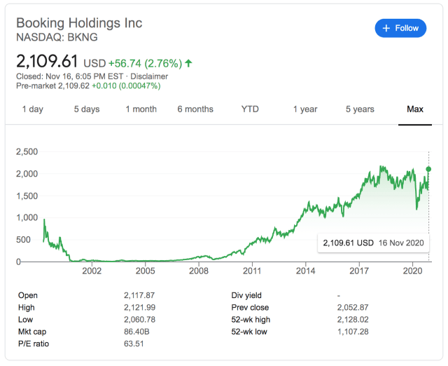 Booking.com's stock price over time