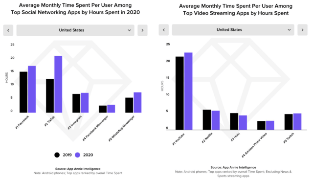 Users spend more time on TikTok than other social media platforms