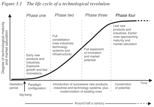 The lifecycle of technological revolutions