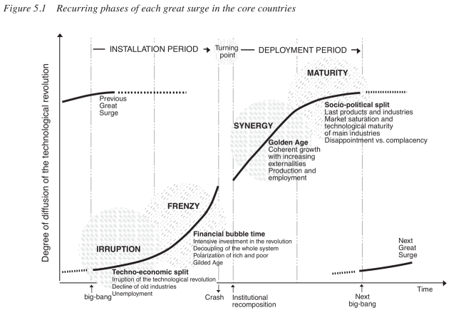 Recurring phases of each great surge