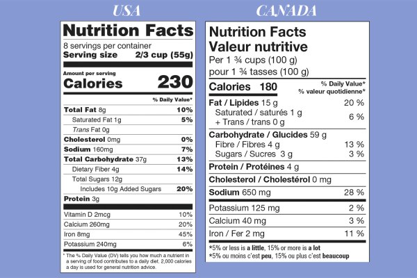 Differences US Canada food nutritional table