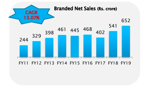 butterfly branded sales