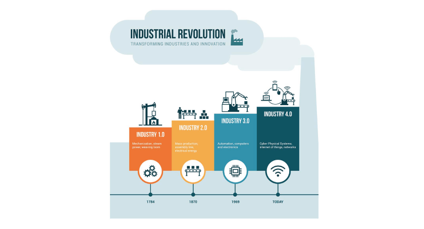 Industrial-Revolution-Evolution