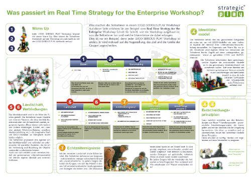Real Time Strategy for the Team – Schritt für Schritt Preview