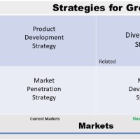 Ansoff Matrix - Product-Market Growth Matrix - Igor Ansoff