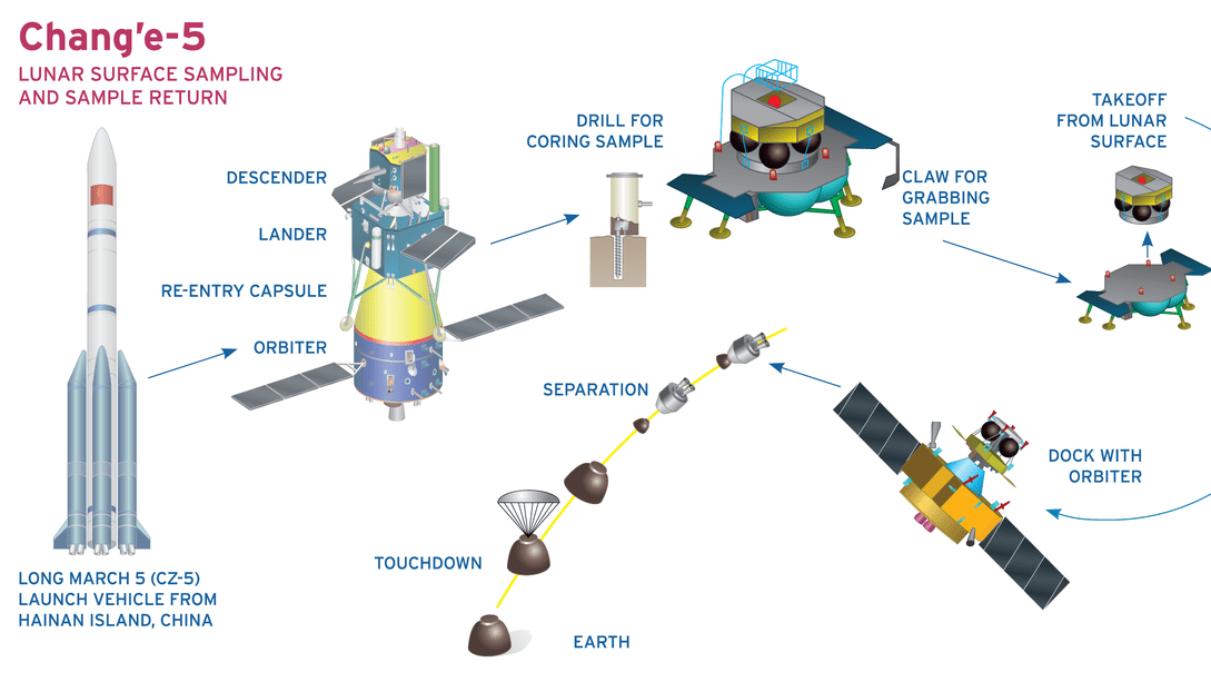 Space: China to send Chang'e 5 Lunar probe to the Moon in 2019 1