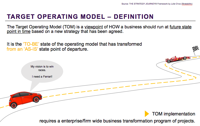 How to design a target operating model tom that delivers the target operating model a definition flashek Gallery