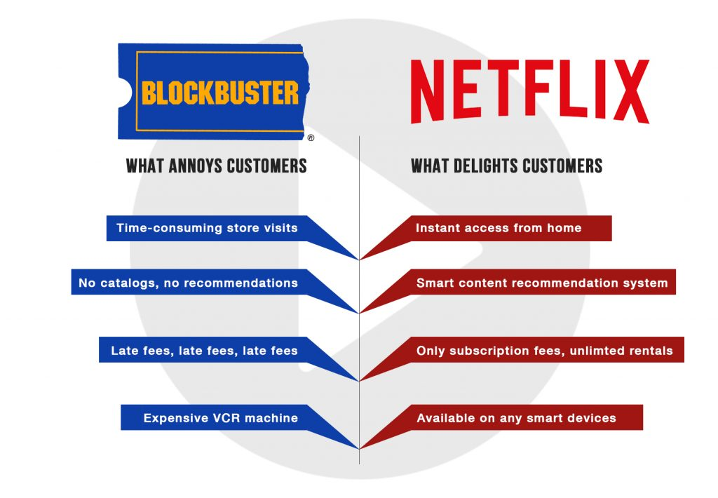Stratability Strategy Journey Blockbuster VS Netflix Customer Journey