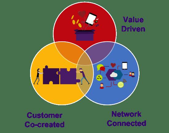 3 digital transformation techniques