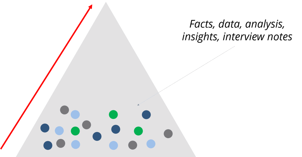 How to synthesize different pieces of information