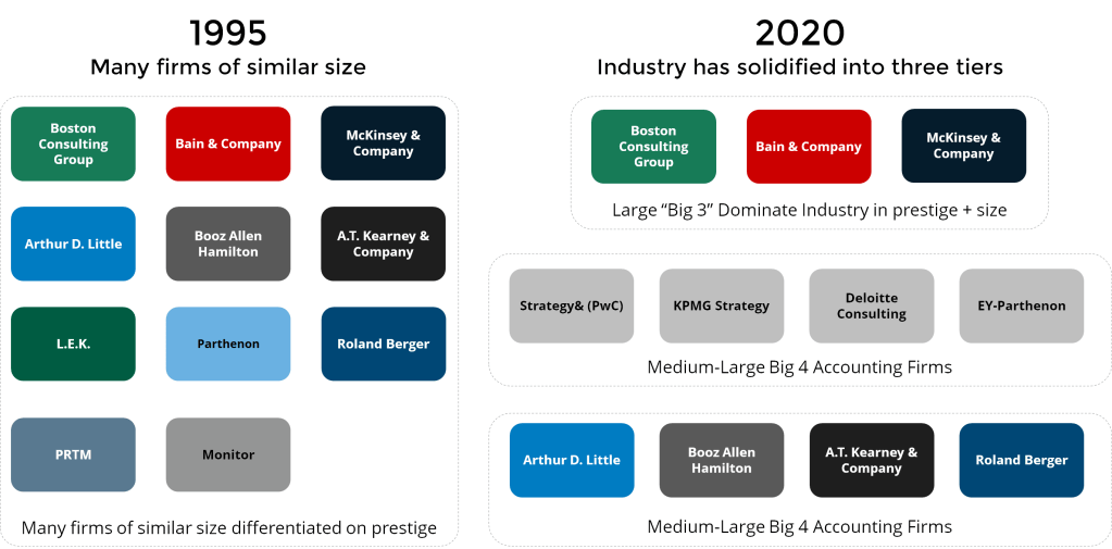 current state of consulting industry - three-tiered - big three, big four and boutique players