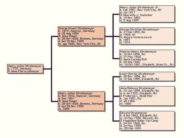 Stratemeyer family tree showing the six children of Anna Siegal Stratemeyer.