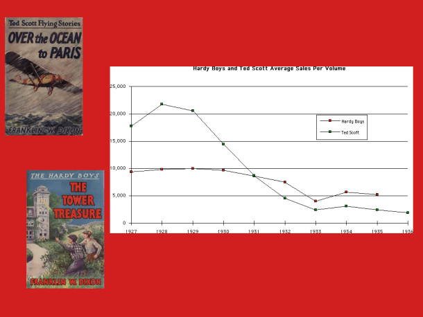 "Chart showing average sales per volume of the two ""Franklin W. Dixon"" series started in 1927, the Hardy Boys and Ted Scott."