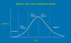 Innovation_adoption_curve_1_1