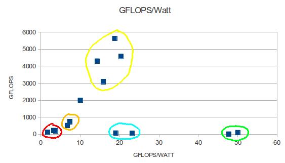 gflops_watt
