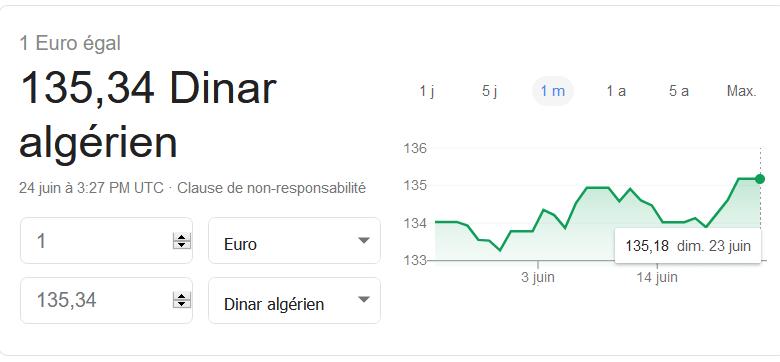 Non, la valeur du dinar n'a pas augmenté de +13% 1